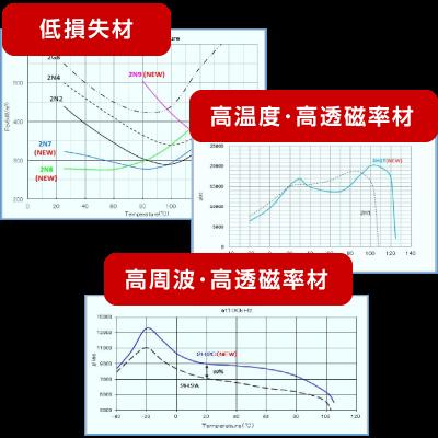業界トップレベルの材質ラインナップ